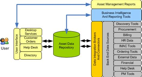 bob woolleys information technology architecture