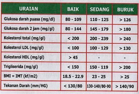 Kandungan Wanita Kadar Gula Darah Normal Tinggi Dan Rendah