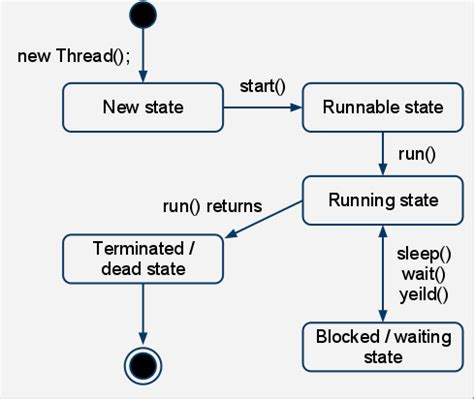 Java Thread Suspend And Wait by Introduction To Thread In Java Part 2 Thread Cycle Code Samurai
