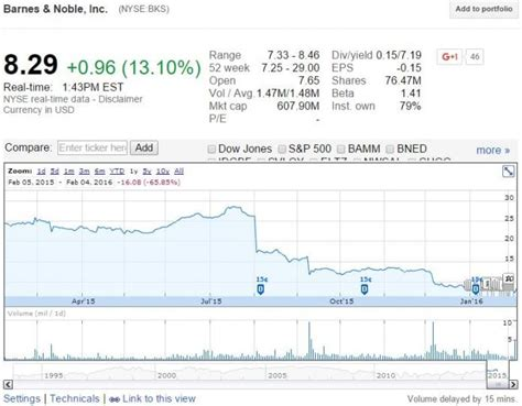 Barnes & Noble, Inc. (bks) Soars Over Doubts On Amazon.com