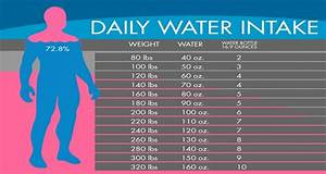 Water Chart Exactly How Much Water You Deed To Drink To