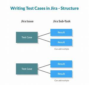 How To Write Test Cases In Jira