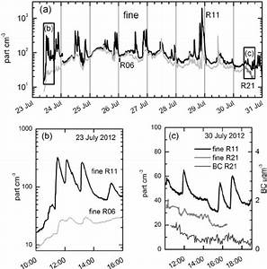 A  Time Series Of The Aerosol Fi Ne Fraction For Rooms R6