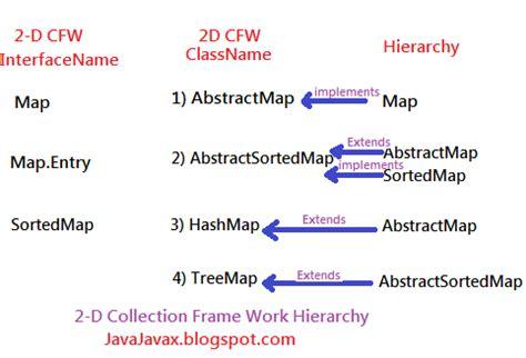 java javax mapmapentrysortedmap interfaceclass