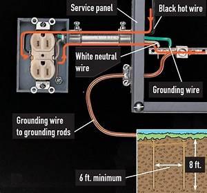 Understanding House Wiring