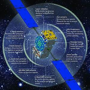 Galileo Navigation Empfänger : satellite anatomy galileo navigation our activities ~ Jslefanu.com Haus und Dekorationen