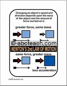 Poster: Physics - Newton's Second Law of Motion (color ...