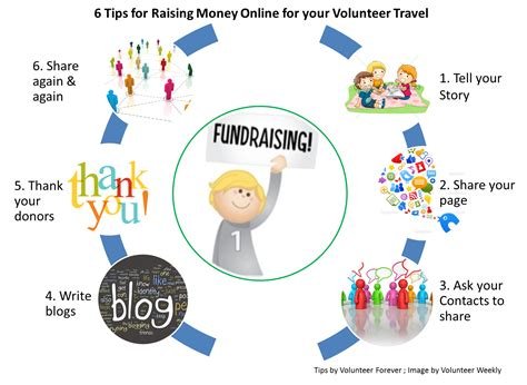 How To Raise Money Online For Your Volunteer Travel. What Is A Pmp Certification Mazda And Ford. Chrysler 300c John Varvatos Edition. Owner Financing Business For Sale. Free Checking Online Bank Hummel Funeral Home. Spencerport Family Medicine Brass And Lead. Airframe And Powerplant Mechanic Jobs. Free Web Store Software Cheap Web Hosting Php. Sql Server Tools Download Hampton Oil Changer
