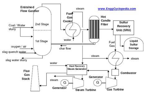 typical process flow diagram of igcc plant enggcyclopedia