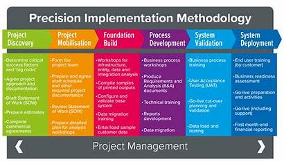 Methodology Delivery Precision Stages Graphic