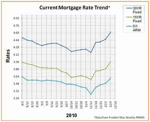 mortgage rate trends january 2011