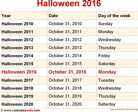 When Is Halloween 2016 & 2017? Dates Of Halloween
