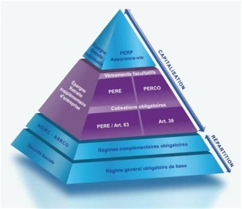 plafond d epargne retraite non utilise la retraite suppl 233 mentaire pour un bilan retraite complet et un audit retraite de r 233 f 233 rence