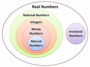 Venn Diagram Natural Whole Numbers