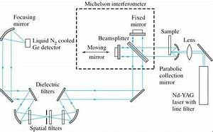 3 Block Diagram Of Ftir Instrumentation