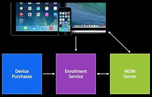 Ios 7  What It Means For Enterprise  Education  And