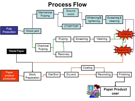 Proces Flow Diagram For Pulp And Paper Industry by Manufacturing Process Pdf Driverlayer Search Engine