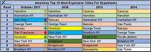 America Expat Cost Of Living Comparison