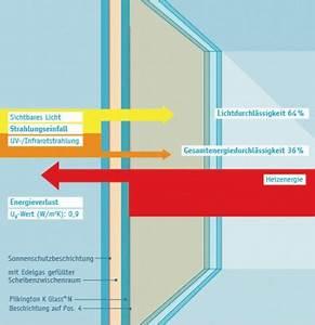 3 Fach Isolierglas : zweifach isolierglas ~ Markanthonyermac.com Haus und Dekorationen