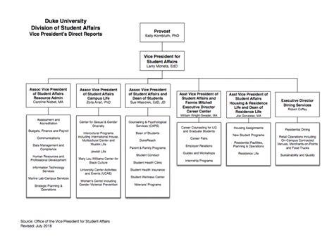 student affairs organizational chart student affairs