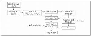 Recovery Of Palladium From Spent Activated Carbon