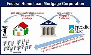 What is the Federal Home Loan Mortgage Corporation ...