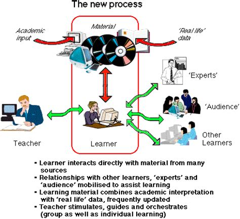 New Ways To Learn A New Learning Process
