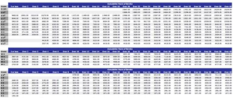 military army navy pay chart