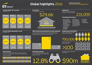 EY news – EY reports record global revenues in 2016 – up ...