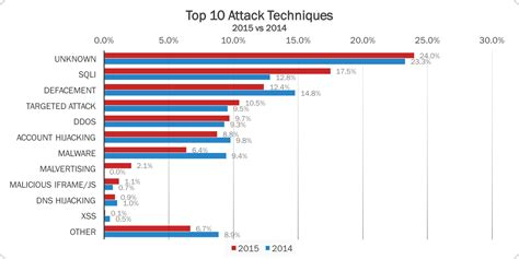 number  reported cyber attacks grew