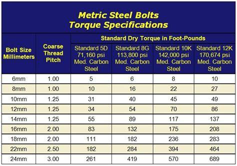 Metric Bolt Torque Spec Chart
