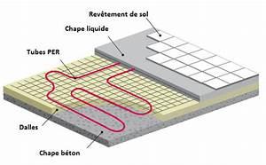 Chape Liquide En Sac : plancher chauffant chauffage au sol plancher chauffant ~ Dailycaller-alerts.com Idées de Décoration