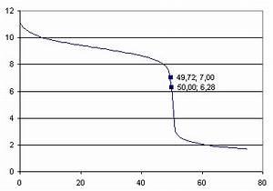 Ph Wert änderung Berechnen : probleme mit einigen ph wert berechnungen chemie forum ~ Themetempest.com Abrechnung
