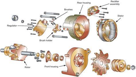 Generators. Part 1