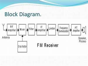 Fm Receiver