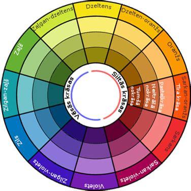 krāsu palete, krāsu aplis, 12 krasas, | Learn art, Chart ...