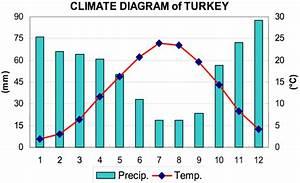 File Climate Diagram Of Turkey  Sensoy  S  Et Al  2008