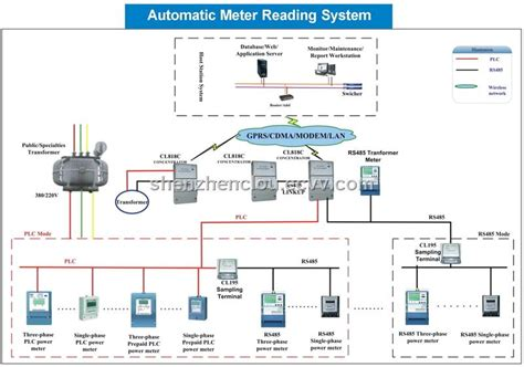 Automatic Meter Reading System Purchasing Souring