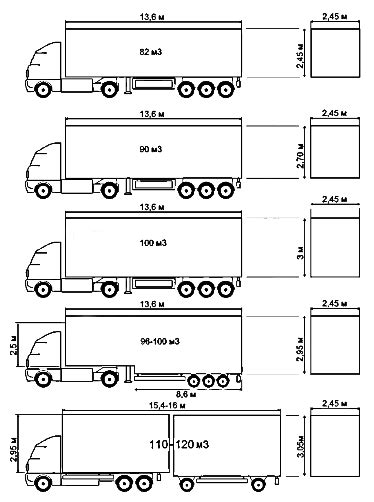 Truck Sizes by Truck Size Airum