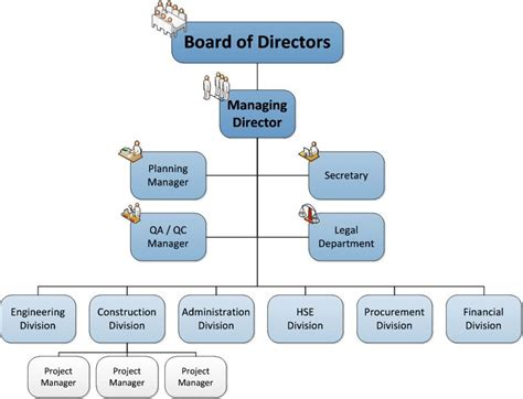 bureau manager office manager organizational chart picture yvotube com