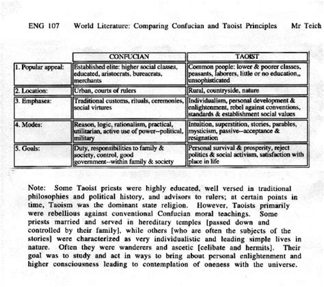 Confucianism Taoism Essays by Essay Help Essay Services Essay Writing Service