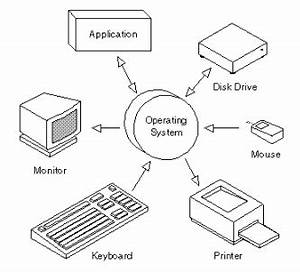 operating system With computer architecture language computer system basic diagram