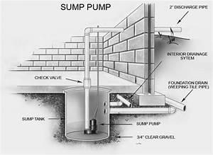 Basement Sump Pump Guides And Reviews