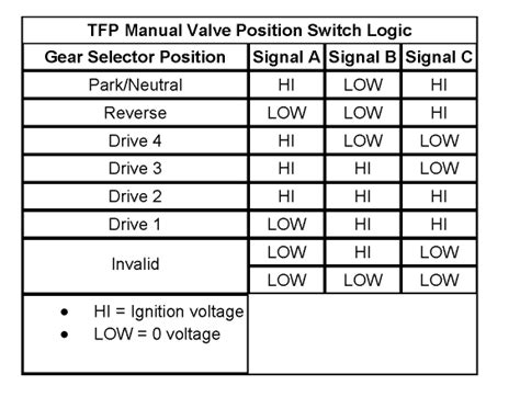 4l60e Wiring Voltage by 4l60 Wont Shift Out Of Ls1tech Camaro And