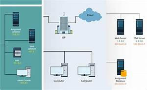 Network Diagram Software To Quickly Draw Network Diagrams