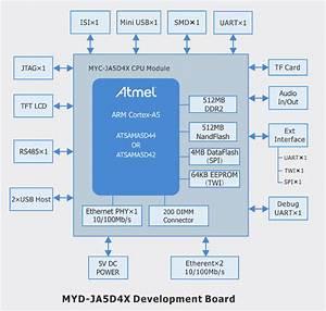 Myir Tech Introduces Atmel Sama5d4 Cpu Module And