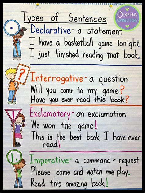 crafting connections types  sentences  anchor chart