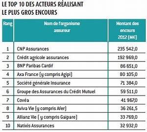 Classement Assurance Auto : classement des 30 premiers producteurs d 39 assurance vie encours et part des uc montants 2012 ~ Medecine-chirurgie-esthetiques.com Avis de Voitures