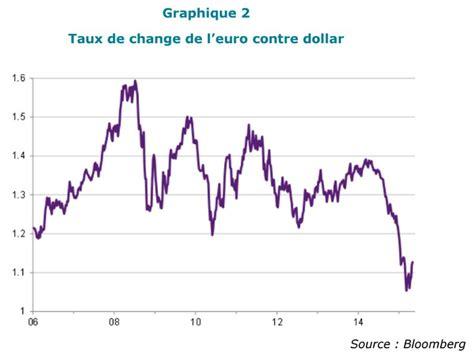 rand taux de change taux change us dollar forex trading