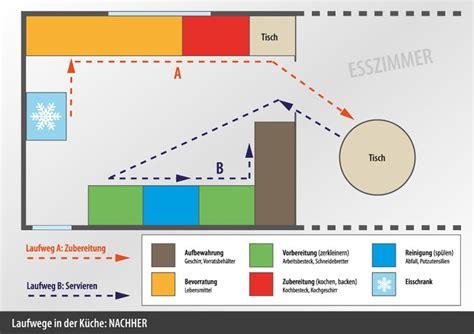 Arbeitshöhe Küche Berechnen by K 252 Chenergonomie K 252 Che K 252 Chenplaner F 252 Rstenfeldbruck